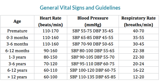 general-pediatric-vital-signs-and-guidelines