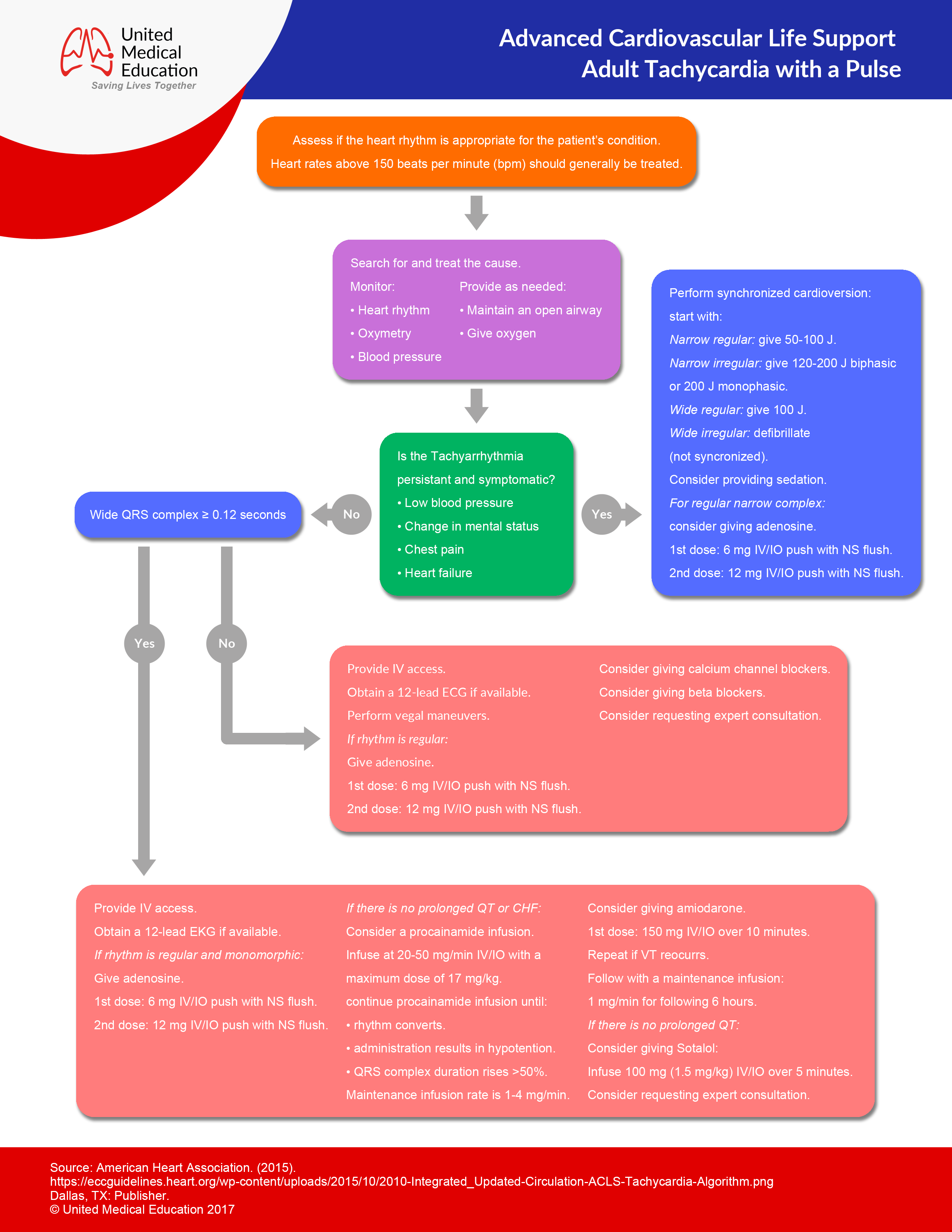 ACLS Algorithms 2019 (Advanced Cardiac Life Support)